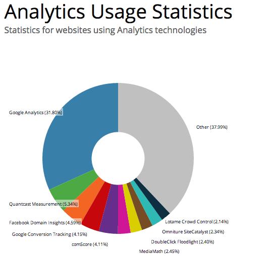 Analytics-100k