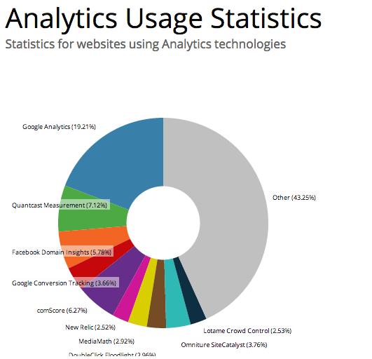 Analytics-10k