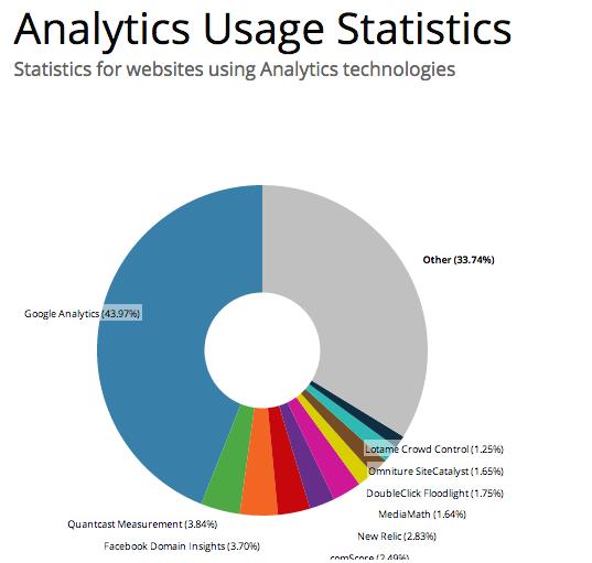 Analytics-Million